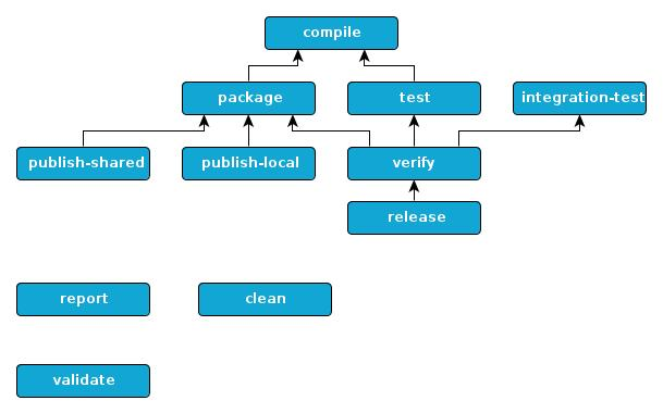 Default lifecycle