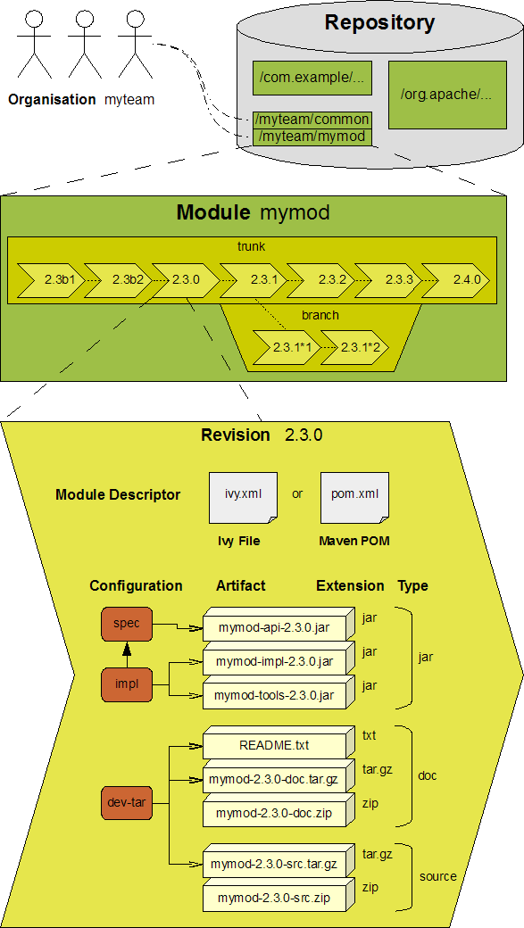 Terminology | Apache Ivy™ Documentation